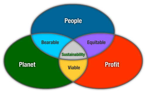 "triple bottom line theory The term ""3p"" refers to a business model developed to encourage social responsibility and sustainability among businesses worldwide the corporations who adopt these standards are known as ""triple bottom line,"" or tbl, companies."